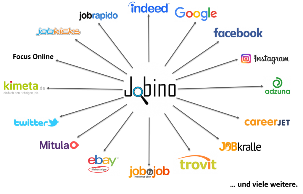 Partnerportale Jobino